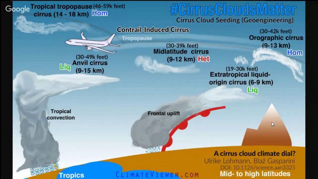 #CirrusCloudsMatter Geoengineering with Cirrus Cloud Seeding