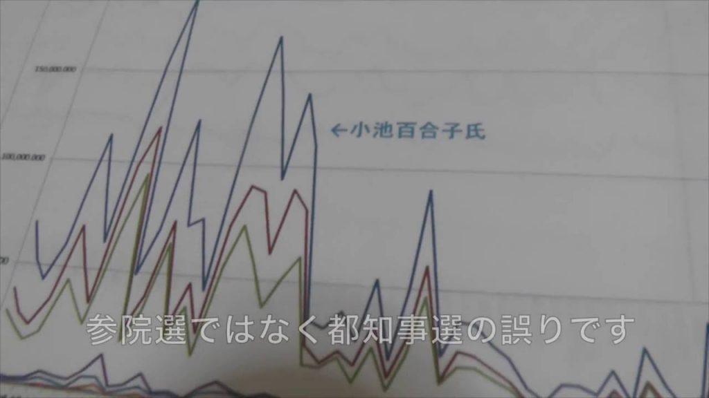 日本の選挙。民はマインドコントロールされている?だが本人達は気づかない?得票率同じグラフがズラリ!犬丸さん本当?(21)