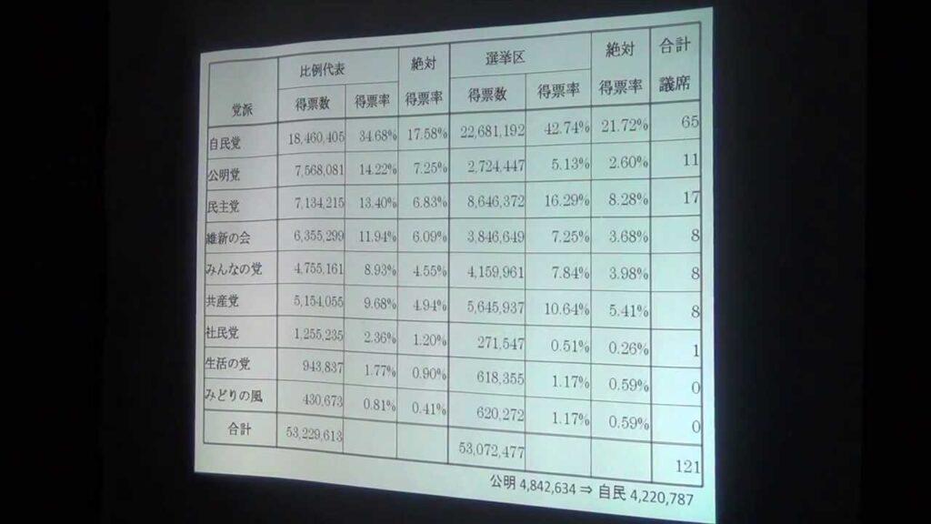 選挙結果をふまえて-安部芳裕さん講演